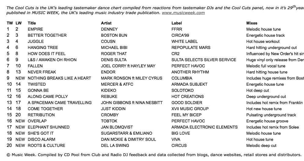 Dan McKie Music Week Coolcuts chart Disco Alarm Viva Music Ltd